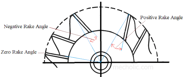 plain millin cutter radial rake angles positive zero negative