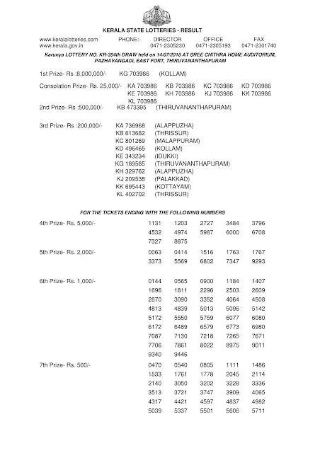 Kerala lottery official result, KARUNYA lotteryKR-354 official result part-1, Official kerala lottery reullt of KARUNYA KR-354 published on 14-07-2018, Kerala lottery result official copy from kerala lottery department, KARUNYA KR-354 official result part1 , kerala lottery draw video tamil, kerala lottery winning, kerala lottery winning tips, kerala lottery winning tricks in tamil, kerala lottery winners, kerala lottery winning tricks malayalam, kerala lottery winwin, keralalotteryresult publishing up to, kerala lottery 3 digit,  kerala lottery 3 digit result, kerala lottery 3 digit guessing, kerala lottery result, Karunya lottery result, summer bumper today, kerala lottery winning today,  kerala keralabumper br 71, vishu bumper br 71, today lottery, chat kerala lottery kerala lottery com kerala lottery, kerala, kerala today result, today kerala, kerala lottery apk, kerala lottery prize claim application form, kerala lottery business, kerala lottery KARUNYA lottery results today,lottery ticket result kerala, keralalotteryresult today,today kerala lottery winning tips tamil, kerala lottery winning number lottery 3 number, kerala lottery 3 number guessing lottery calculater, check kerala lottery draw number,    kerala lottery 2018,  kerala lottery result today kerala lottery kerala lottery results KARUNYA lottery result, kerala lottery ticket, kerala lotteries results, todays lottery resultkerala lottery download kerala lottery date kerala lottery lottery,KarunyaPlus lottery result ,KARUNYA date results all lotteries, kerala lottery, kerala lottery result, kerala lottery results, kerala lottery result today, kerala lottery result today live , kerala lottery results today, kerala lottery results today live, lottery result, today lottery result, today kerala lottery result, lottery result today, keralalottery, chat kerala lottery kerala lottery com kerala lottery, kerala lottery calculater, check kerala lottery chart, kerala lottery yesterday result, kerala lottery yout