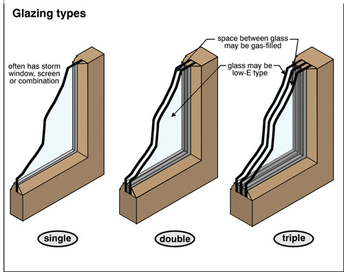 Window Function & Glazing Type are Important in Florida Homes by the Window Professionals
