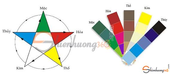 Ngũ hành Kim - Mộc - Thuỷ - Hoả - Thổ ứng với màu sắc hợp kỵ với cung mạng