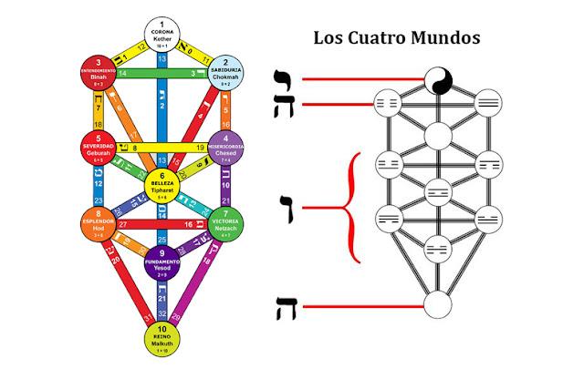 Árbol de la Vida, Cábala, I Ching, Trigramas
