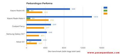 performa dan daya tahan baterai xiaomi redmi 4x