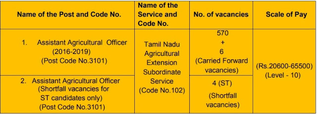 TNPSC Assistant Agricultural Officer Recruitment 2018 (580 Posts Vacancy)