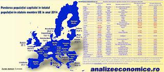 Topul capitalelor din UE după ponderile deținute în economiile naționale