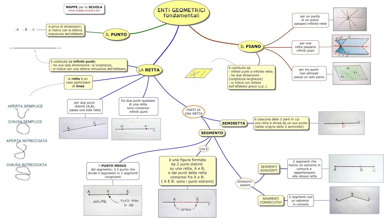 Mappe per la scuola enti geometrici fondamentali for 1 piano piano di storia