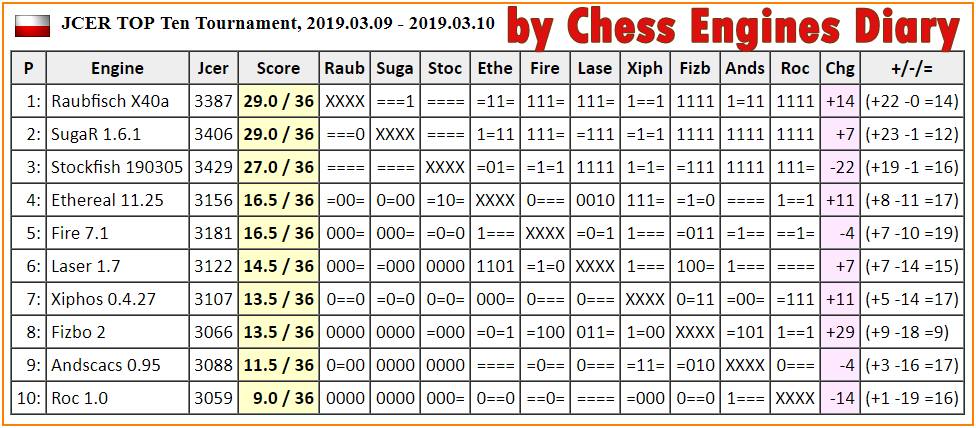 JCER (Jurek Chess Engines Rating) tournaments - Page 13 2019.03.09.JCERTournamentScid.html