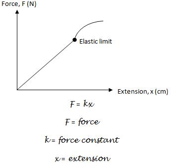 Physics Form 4 2 12 Understanding Elasticity