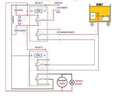 Genset Otomatis untuk Rumah dengan Alarm dan Lampu Indikator