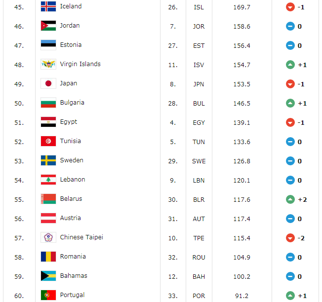 Top 60 Basketball Countries in the World FIBA Ranking as of July 6, 2018