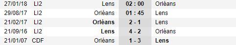 Nhận định, soi kèo nhà cái Orleans vs Lens