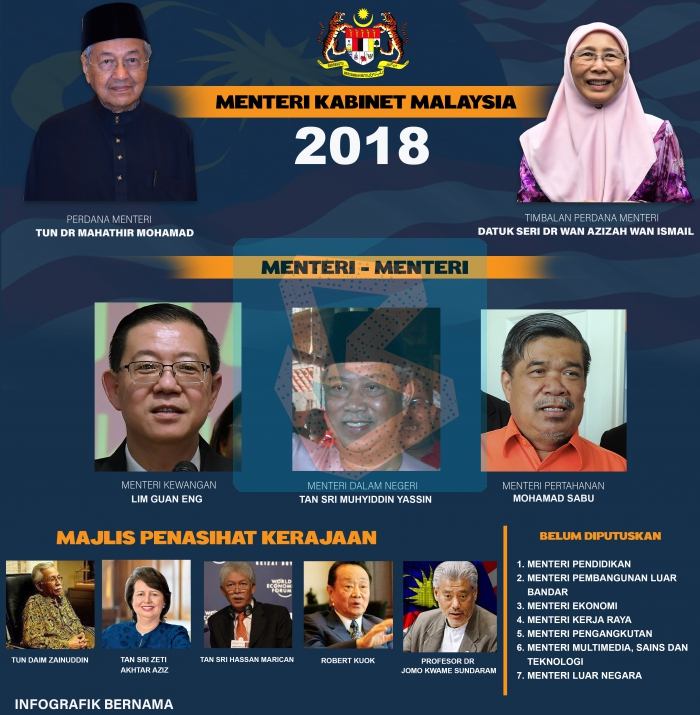 senarai menteri kabinet malaysia 2018