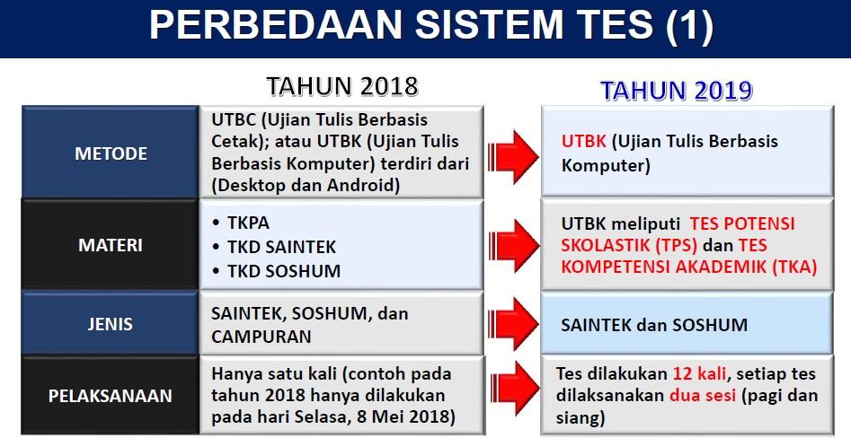 Perbedaan SNMPTN dan SBMPTN Tahun 2019 dengan Tahun 2018