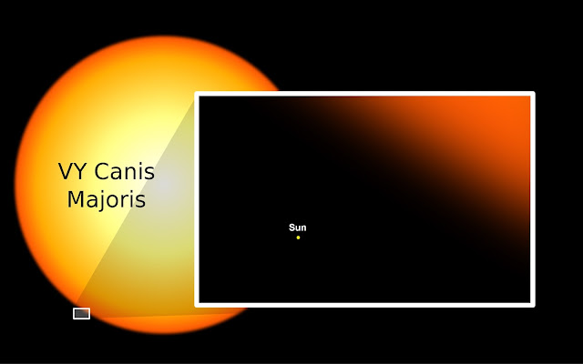 Comparison of the Sun to VY Canis Majoris