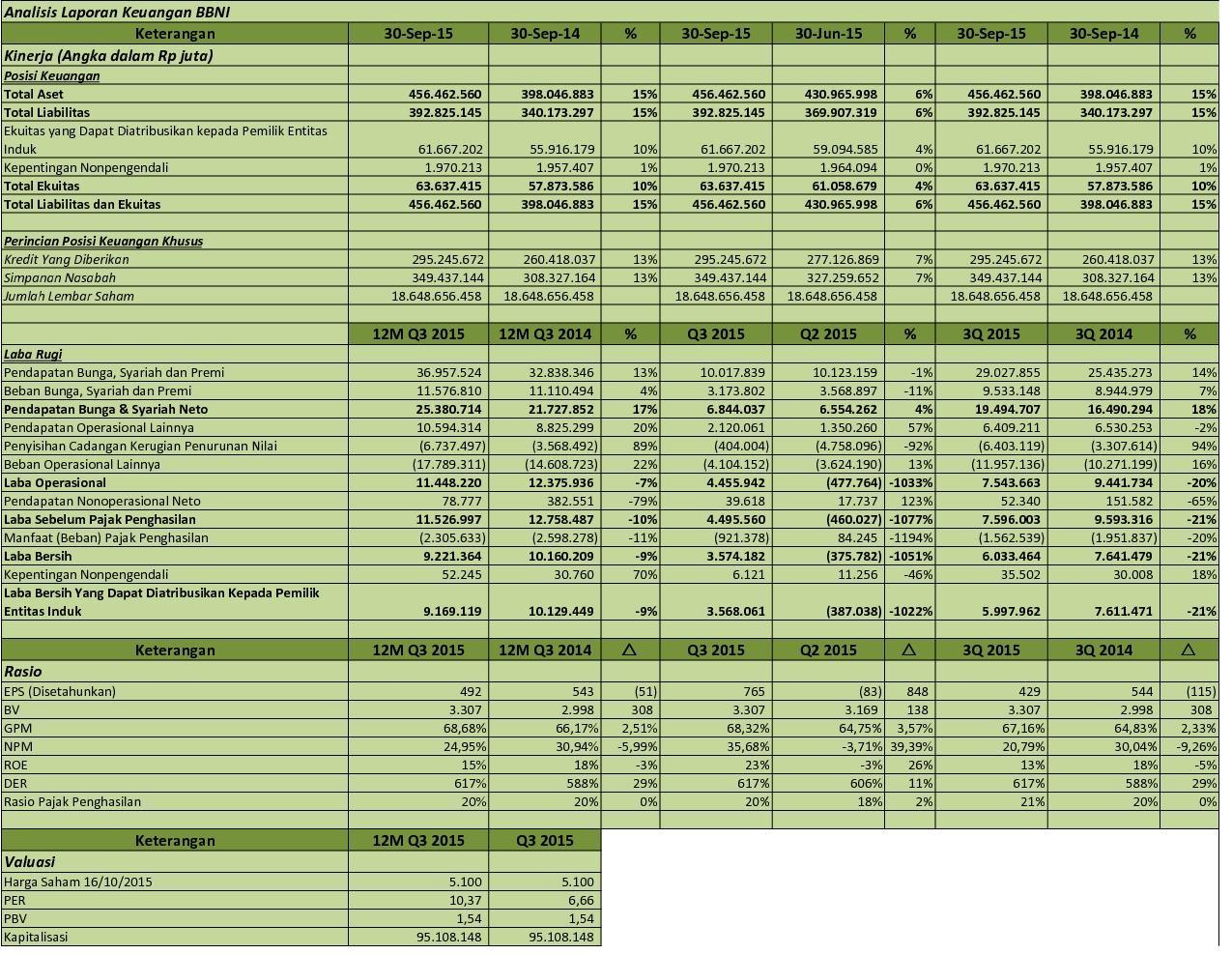Idx Investor Bbni Analisis Laporan Keuangan Q3 2015