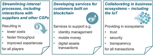 Blockchain, IBM Certifications, IBM Guides, IBM Tutorials and Materials