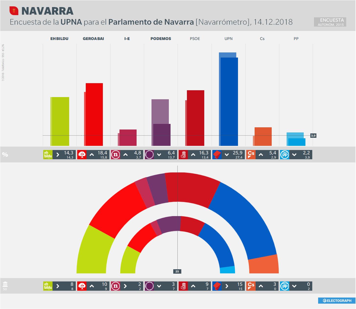 Gráfico de la encuesta para elecciones autonómicas en Navarra realizada por la UPNA para el Parlamento de Navarra (Navarrómetro) en 2018