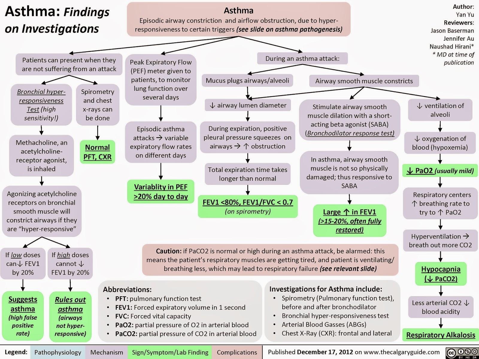 Pathogenesis and diagnosis of bronchiectasis