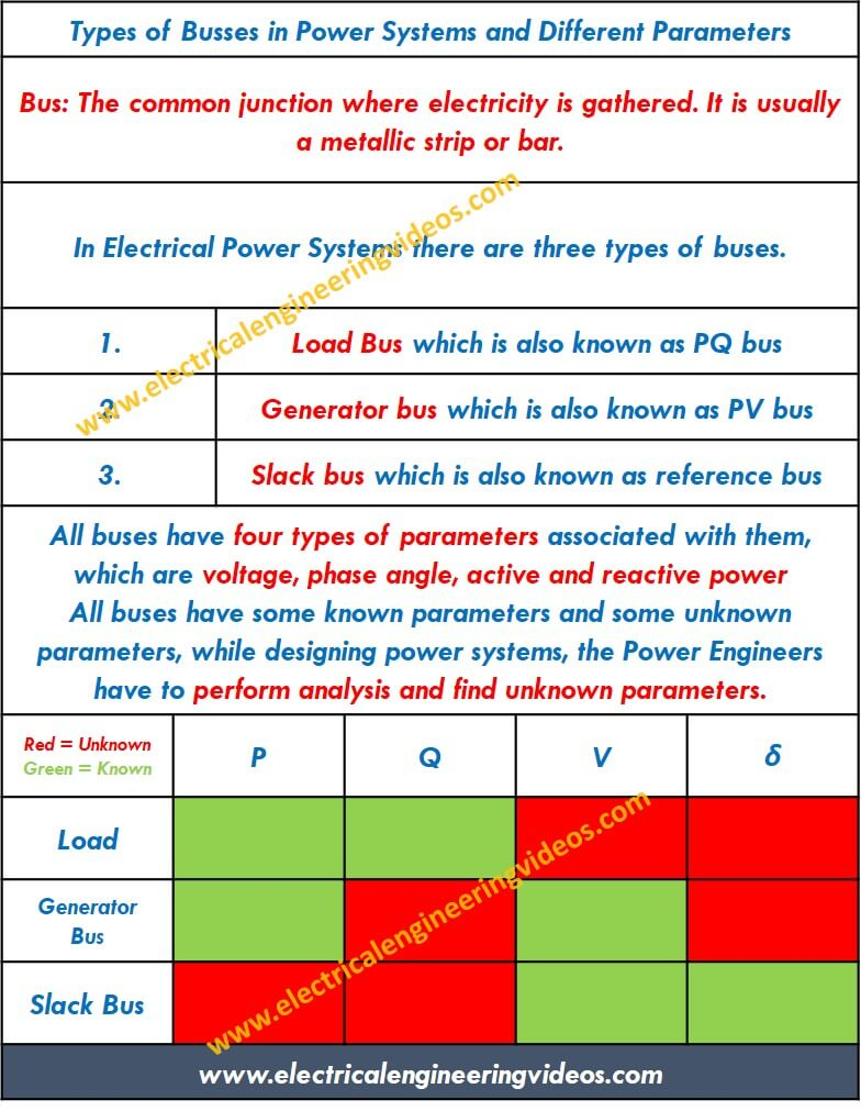 Electrical Busbar and its Types in Power Systems Engineering ...