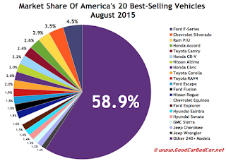 USA best selling autos market share chart August 2015