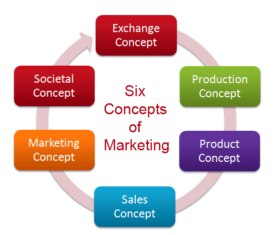 concepts of marketing