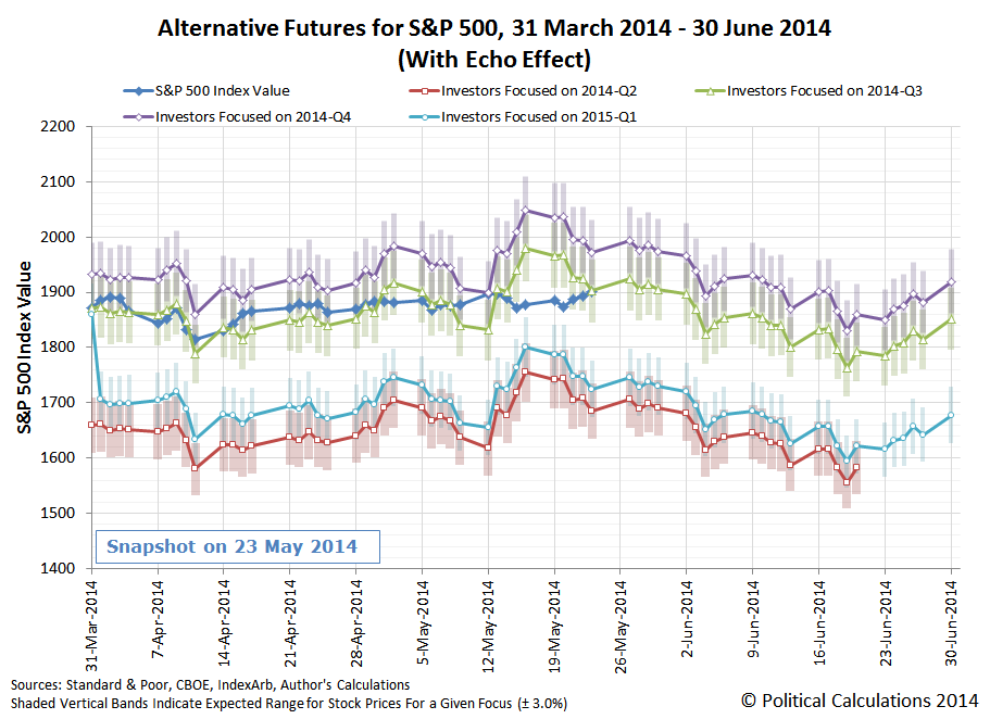 Alternative Futures for S&P 500, 31 March 2014 - 30 June 2014 (With Echo Effect), Snapshot on 2014-05-23