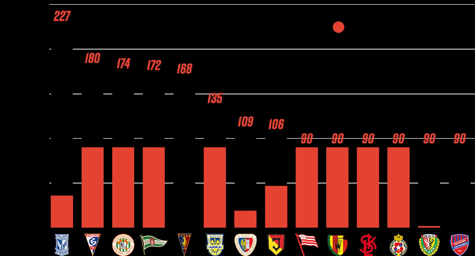 Klasyfikacja klubów pod względem rozegranych minut przez młodzieżowców w 4. kolejce PKO Ekstraklasy<br><br>Źródło: Opracowanie własne na podstawie 90minut.pl<br><br>graf. Bartosz Urban
