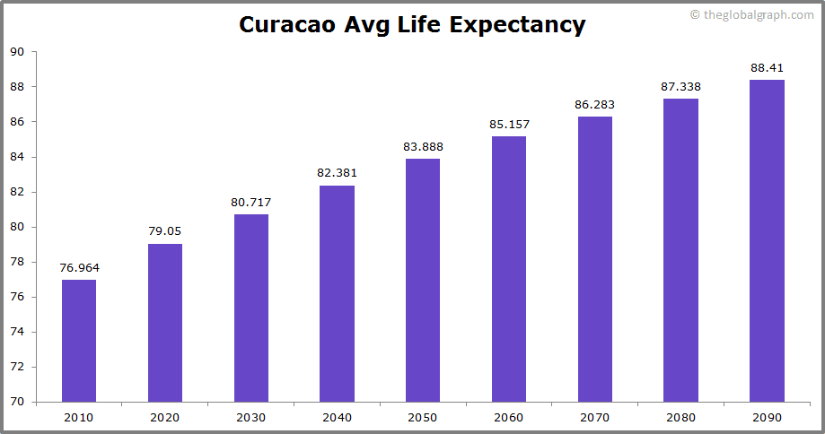 Curacao  Avg Life Expectancy