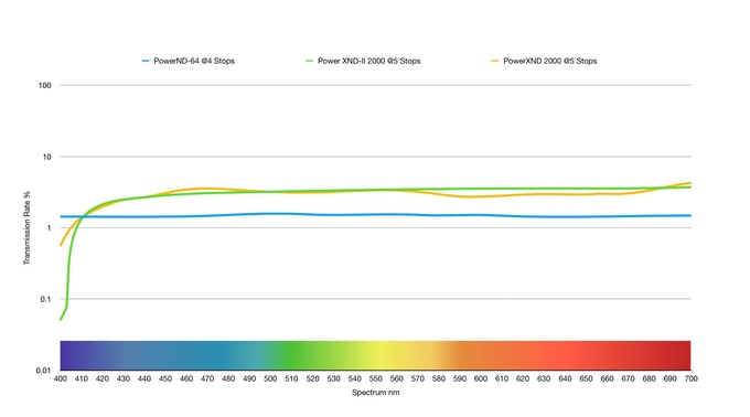 Цветовая точность ND-фильтров PowerXND-II