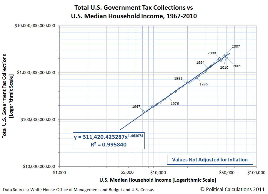 Total U.S. Government Tax Collections vs U.S. Median Household Income, 1967-2010