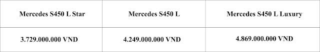 Bảng so sanh giá xe Mercedes S450 L Star 2019 tại Mercedes Trường Chinh