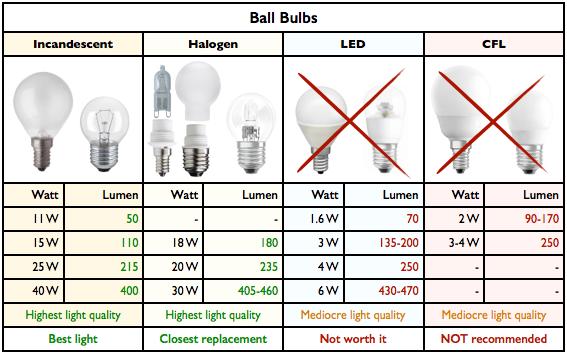 Lumens To Watts Conversion Table Brokeasshome Com