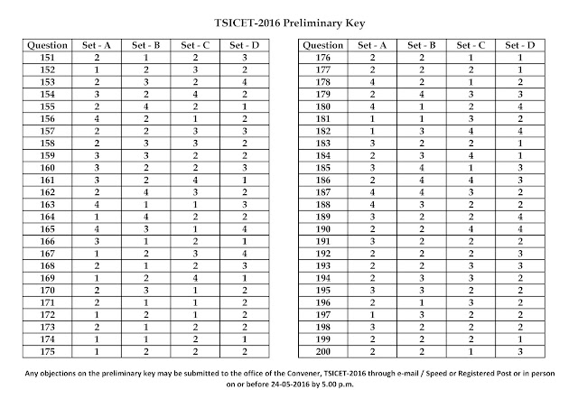 TSICET-2016 -Key