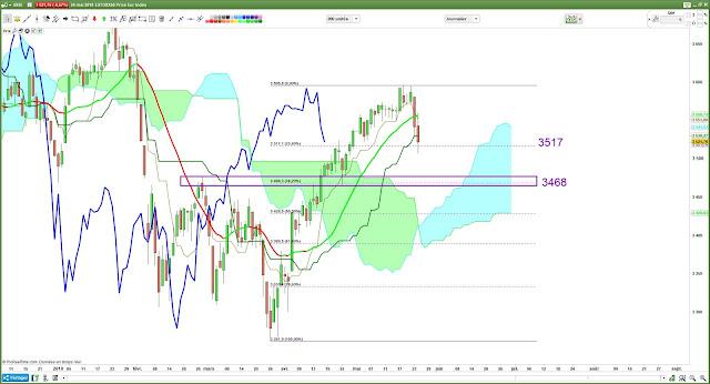 Analyse technique Eurostoxx50 [24/05/18]