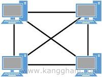 Mengenal Apa Itu Topologi Jaringan Komputer dan Macam-Macamnya
