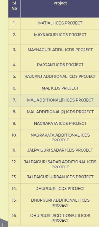 1,094 Anganwadi Worker/Anganwadi Helper In ICDS Jalpaiguri