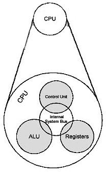 Struktur dan Fungsi Komputer ~ Keluarga Al Hikma