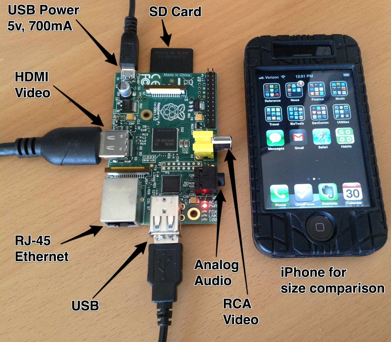 Raspberry pi video conference