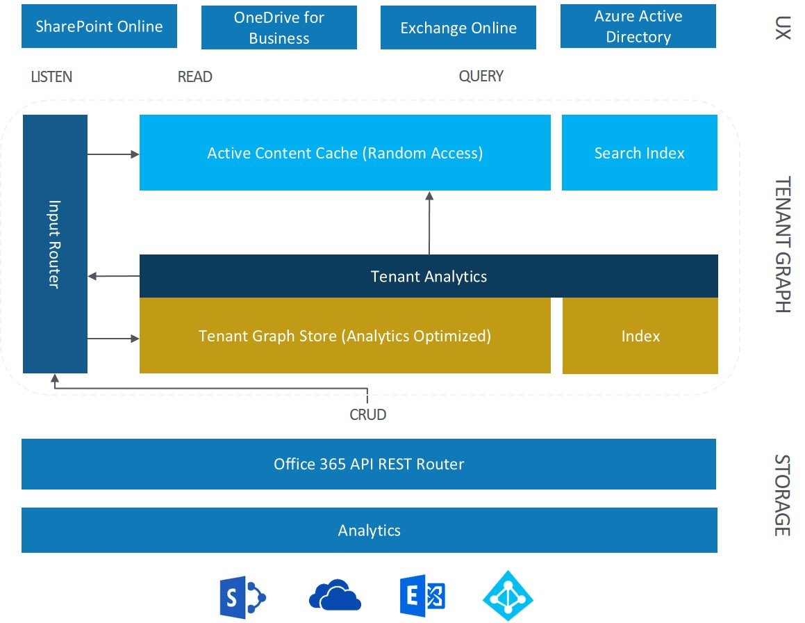 SharePoint Talk: Delve and the Office Graph Inside Out