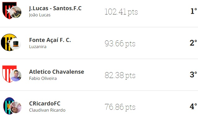 """Após 16 rodadas veja como está a classificação """"1° Champions League Chaval 2017"""" no Cartola FC."""