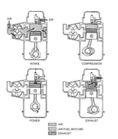 ENGINE OVERHAULING: CYCLE OF OPERATION