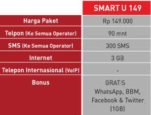 Paket Internet Smat U Pasca Bayar Pilihan Terbaik Gratis BMM dan WhatsApp