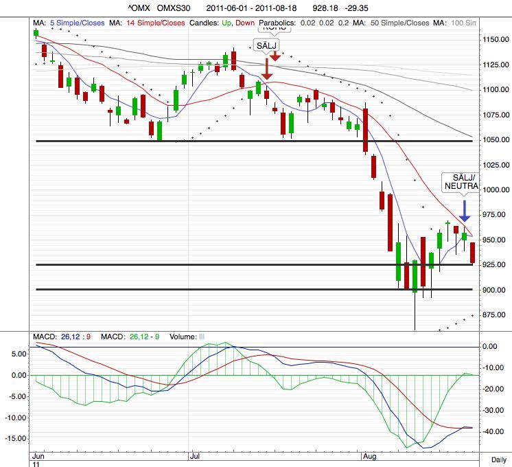 Cornucopia   Flash  Börsen vid stödet på 925 b84fd301ed246