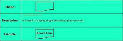 Document Symbol in Flow Chart