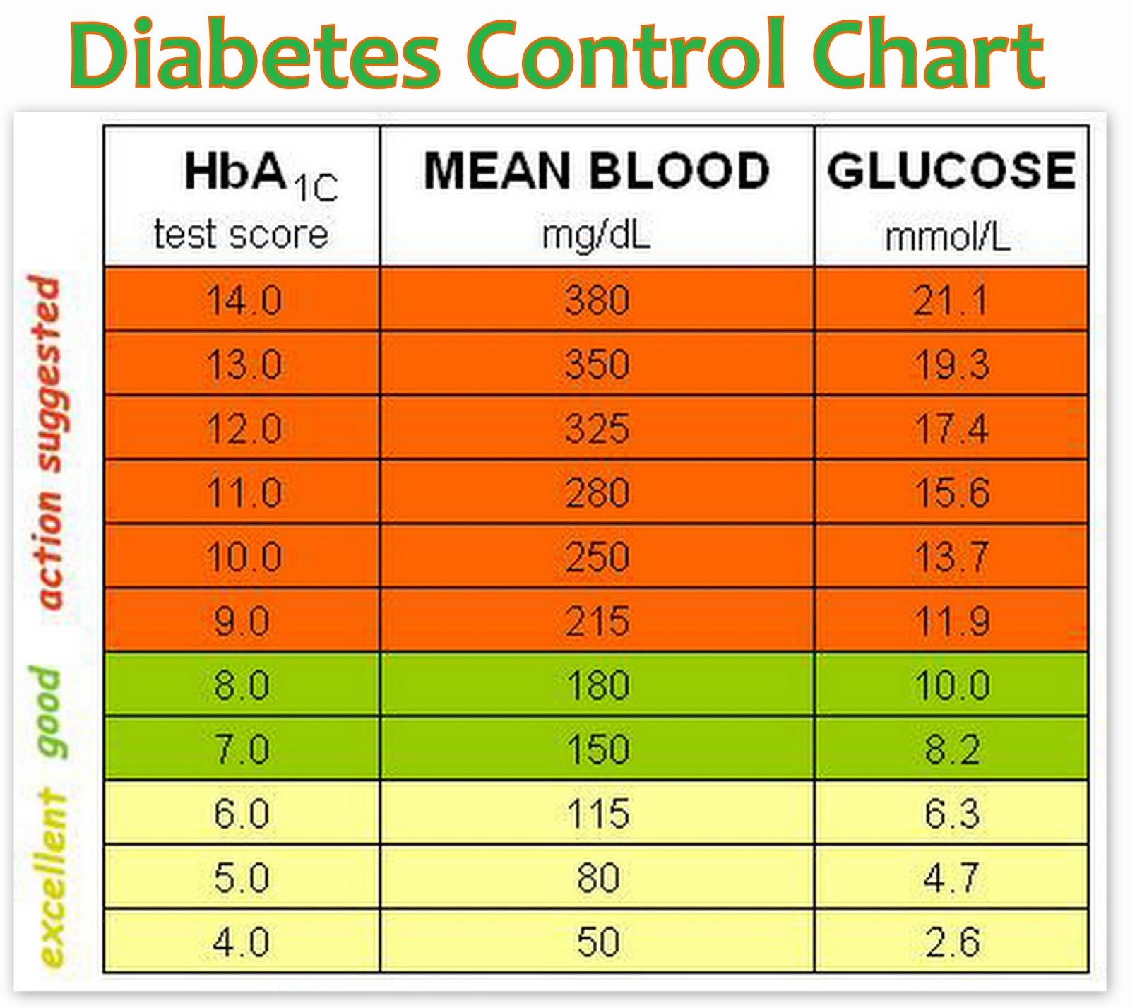 Hba1c conversion table glycaemic control brokeasshome diabetes chart fieldstation co nvjuhfo Choice Image