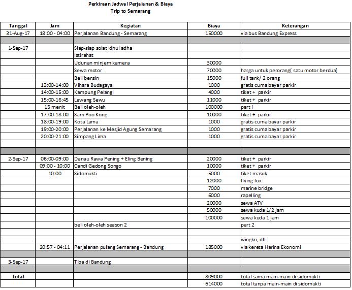 Hasil gambar untuk Buatlah Itinerary