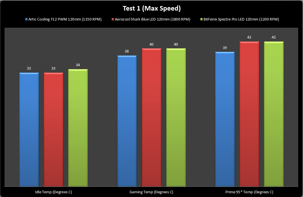 Unboxing & Review : BitFenix Spectre Pro LED 120mm 13