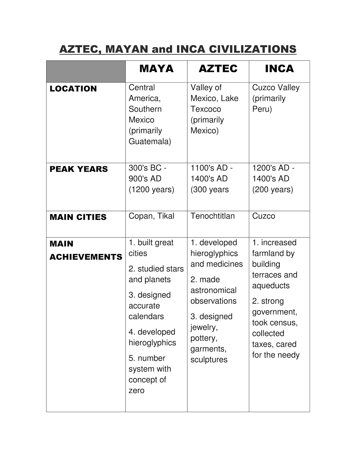 Aztec, Inca, & Maya Civilizations Comparison Chart by Students of ...