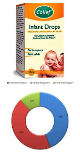 pareri forumuri picaturi colief drops pentru sugari