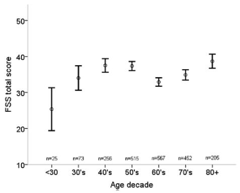 図:脳卒中後の疲労スケールと年齢