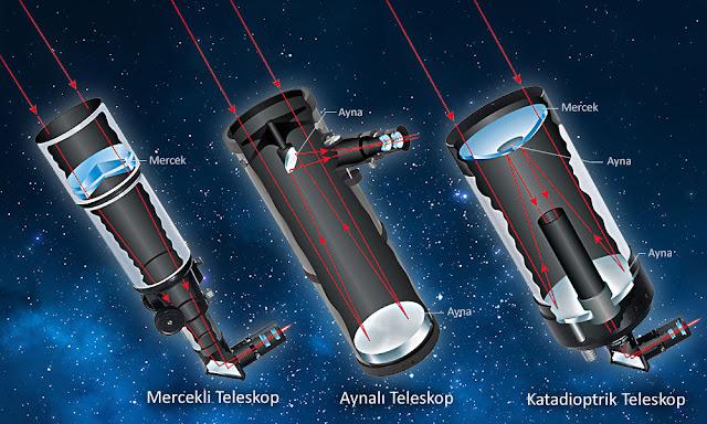 Teleskop çeşitleri ve yapıları, Mercekli aynalı ve katadioptrik teleskoplar